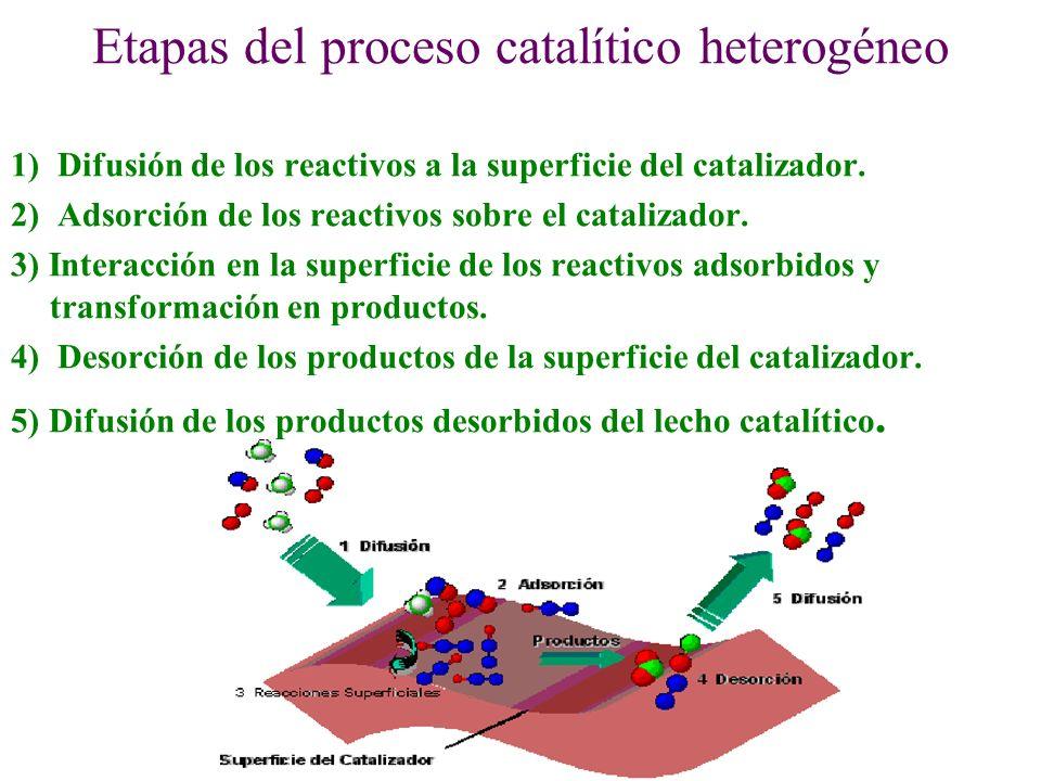 Etapas del proceso catalítico heterogéneo 1) Difusión de los reactivos a la superficie del catalizador. 2) Adsorción de los reactivos sobre el cataliz