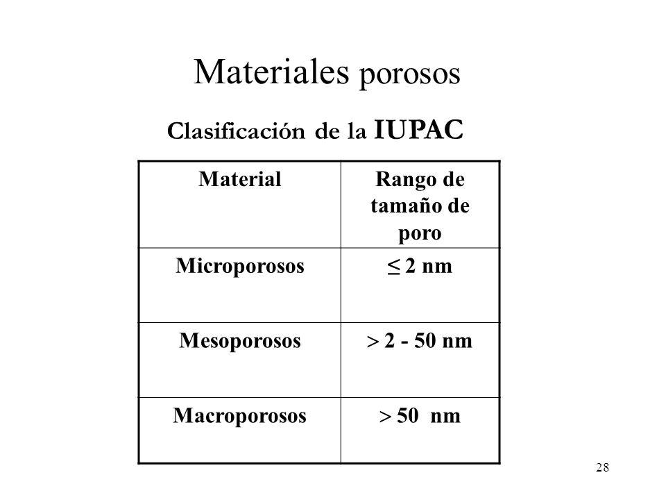 28 Materiales porosos Clasificación de la IUPAC MaterialRango de tamaño de poro Microporosos 2 nm Mesoporosos 2 - 50 nm Macroporosos 50 nm
