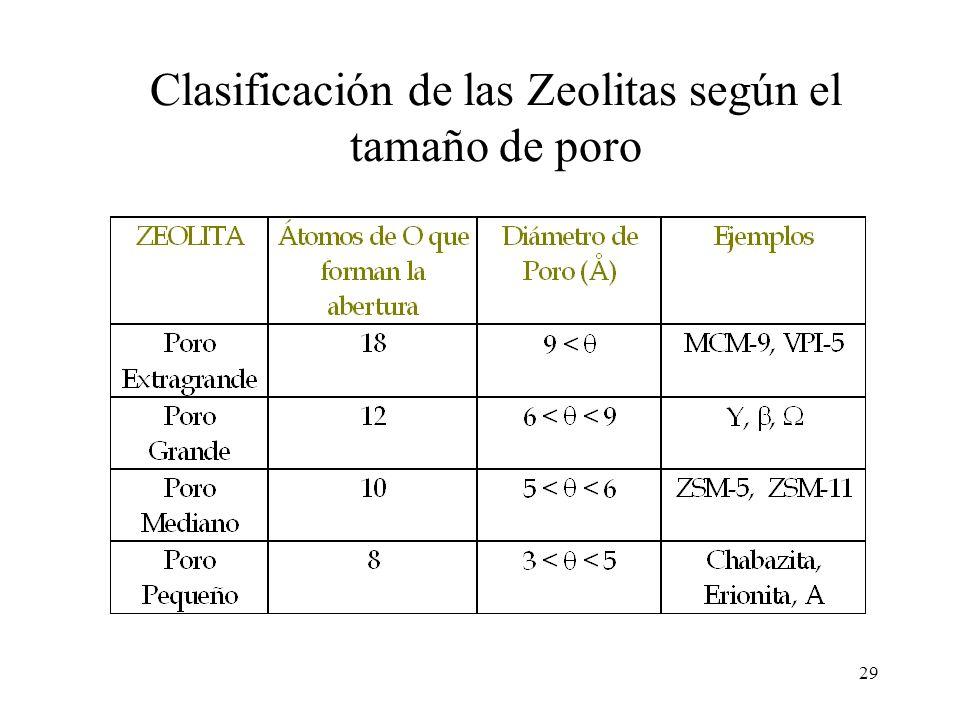 29 Clasificación de las Zeolitas según el tamaño de poro