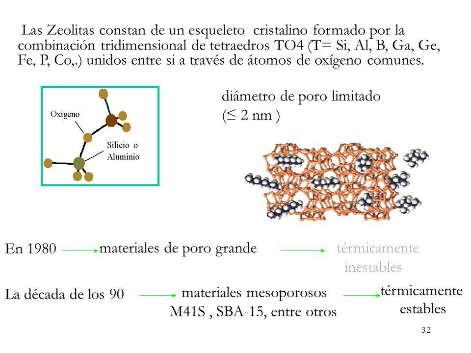 32 Las Zeolitas constan de un esqueleto cristalino formado por la combinación tridimensional de tetraedros TO4 (T= Si, Al, B, Ga, Ge, Fe, P, Co,.) uni
