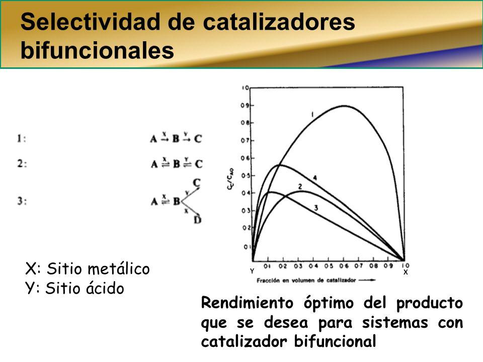Selectividad de catalizadores bifuncionales Rendimiento óptimo del producto que se desea para sistemas con catalizador bifuncional Y X X: Sitio metáli