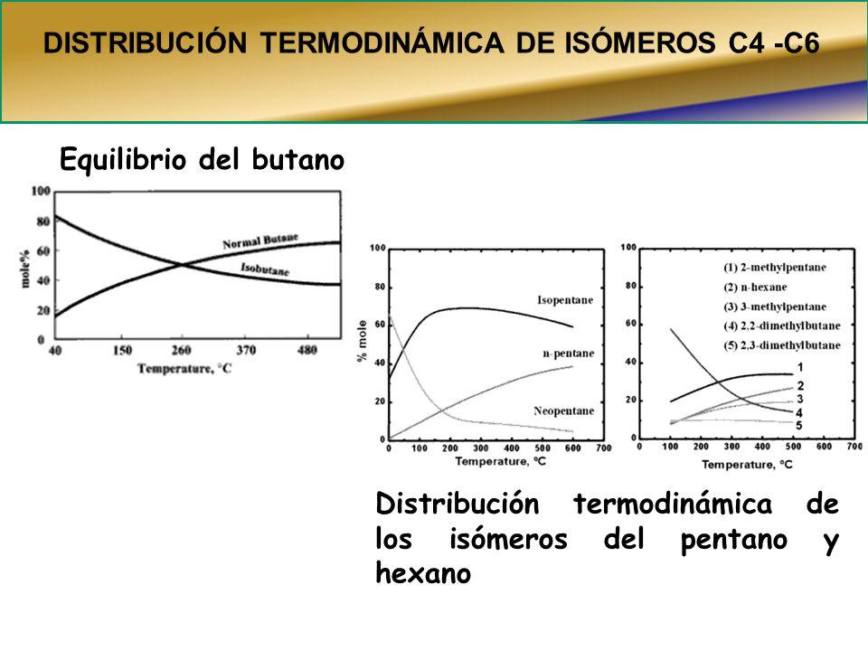 Equilibrio del butano Distribución termodinámica de los isómeros del pentano y hexano DISTRIBUCIÓN TERMODINÁMICA DE ISÓMEROS C4 -C6