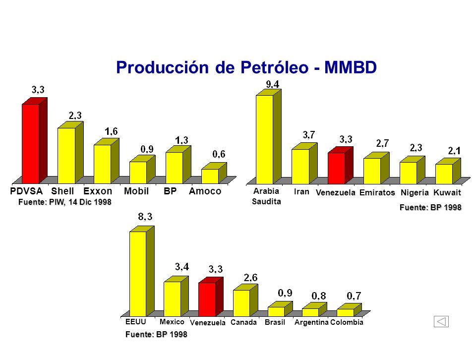 Refinación - MMBD ROYAL DUTCH/SHELL EXXON/ MOBIL PDVSA CHEVRONBP / AMOCO TEXACO ARAMCO (Arabia Saudita) PDVSA NIOC (Iraq) KPC (Kuwait) PEMEX (México) PETROBRAS (Brasil) Fuente: PIW, Dic 14, 1998 Recursos Propios