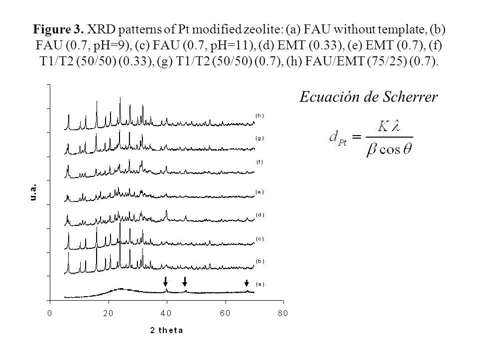 Figure 3. XRD patterns of Pt modified zeolite: (a) FAU without template, (b) FAU (0.7, pH=9), (c) FAU (0.7, pH=11), (d) EMT (0.33), (e) EMT (0.7), (f)