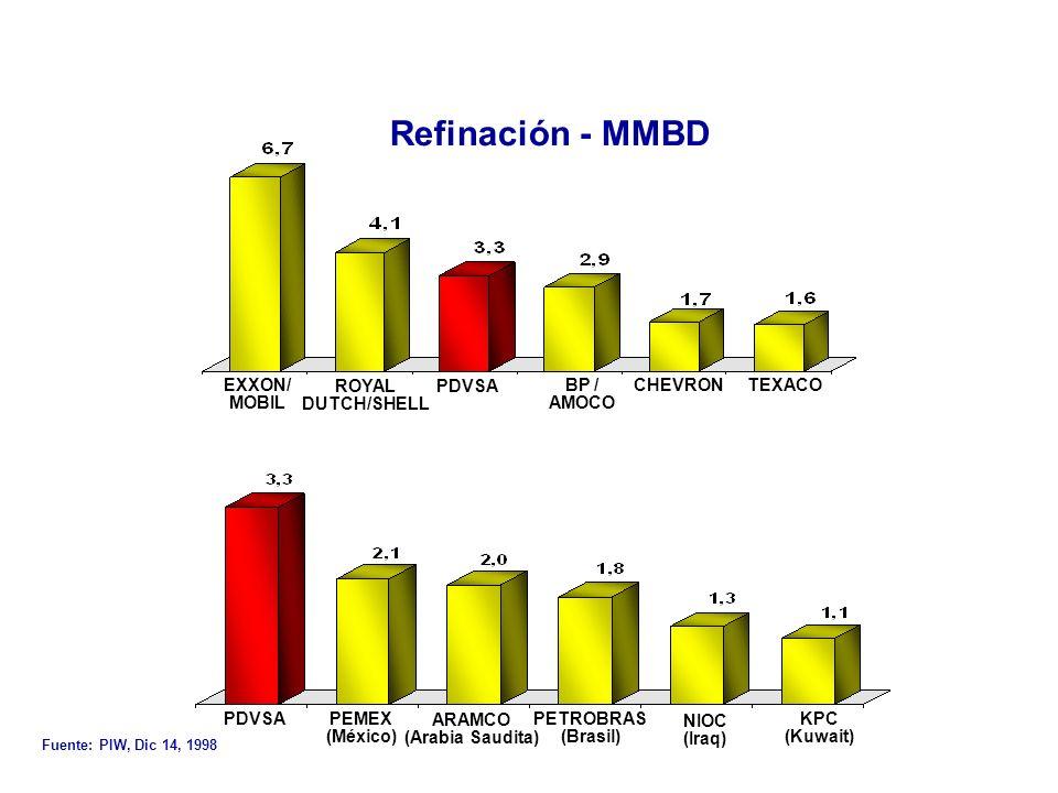 Catalizadores convencionales para HDS Catalizadores tipo Co-Mo/γAl 2 O 3 ó Ni-Mo/γAl 2 O 3 Bajo costo, elevada actividad por unidad de volumen de lecho y buena capacidad para eliminar grupos funcionales tales como tiofeno entre otros.