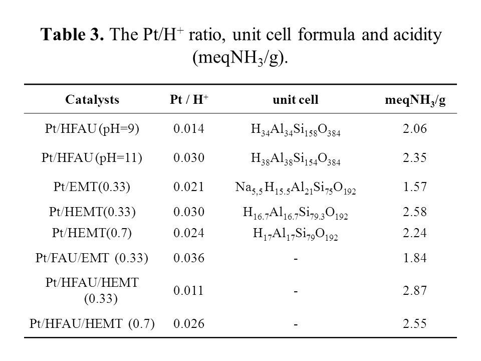 Table 3. The Pt/H + ratio, unit cell formula and acidity (meqNH 3 /g). CatalystsPt / H + unit cellmeqNH 3 /g Pt/HFAU (pH=9)0.014H 34 Al 34 Si 158 O 38