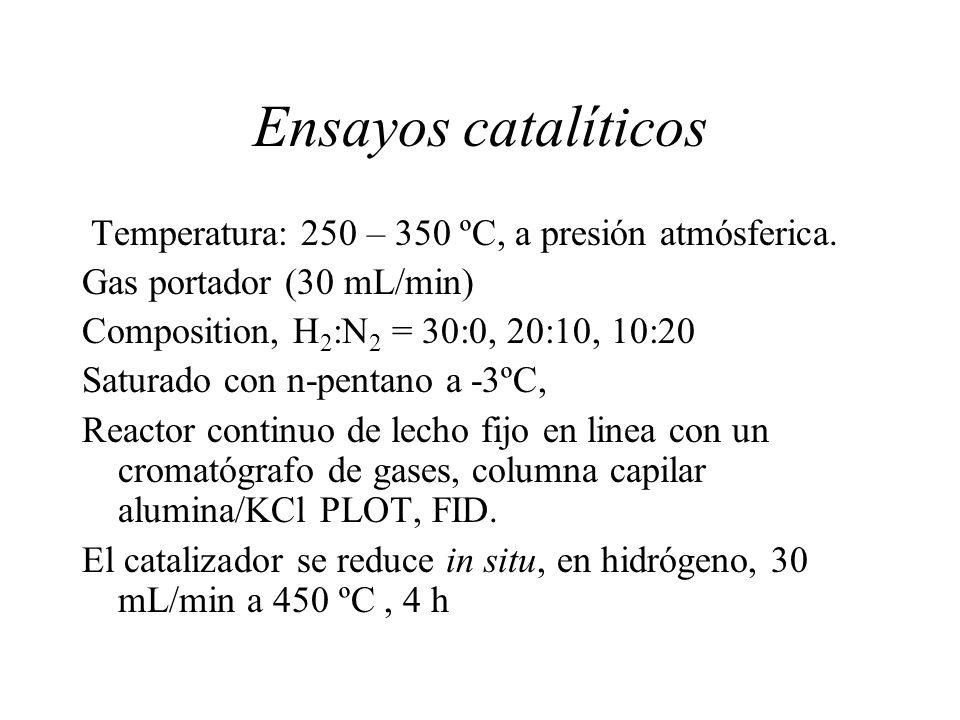 Ensayos catalíticos Temperatura: 250 – 350 ºC, a presión atmósferica. Gas portador (30 mL/min) Composition, H 2 :N 2 = 30:0, 20:10, 10:20 Saturado con