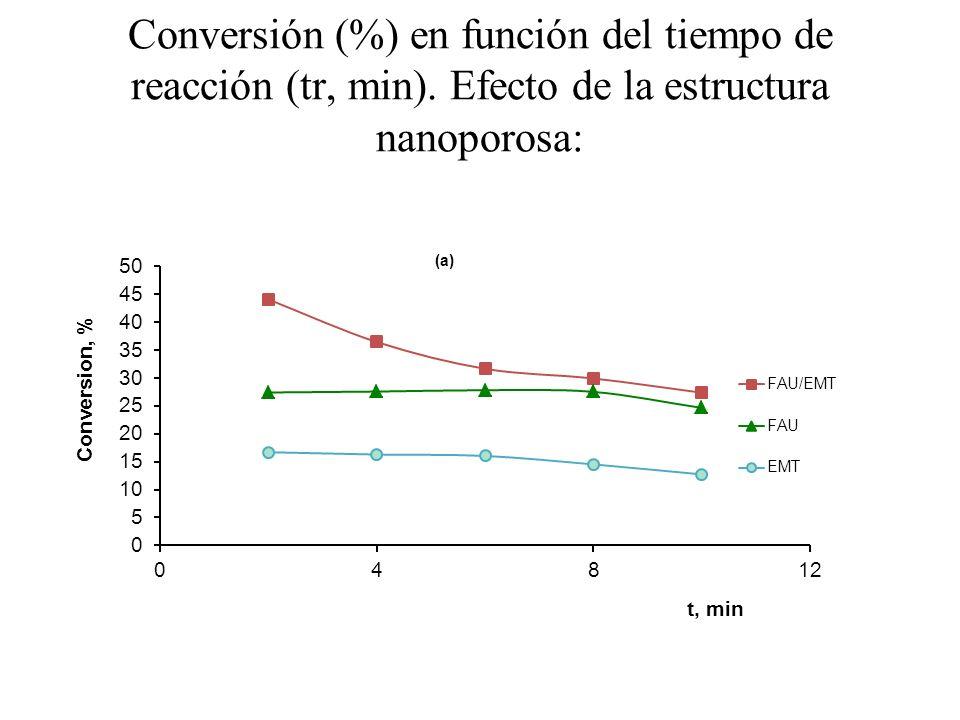 Conversión (%) en función del tiempo de reacción (tr, min). Efecto de la estructura nanoporosa: