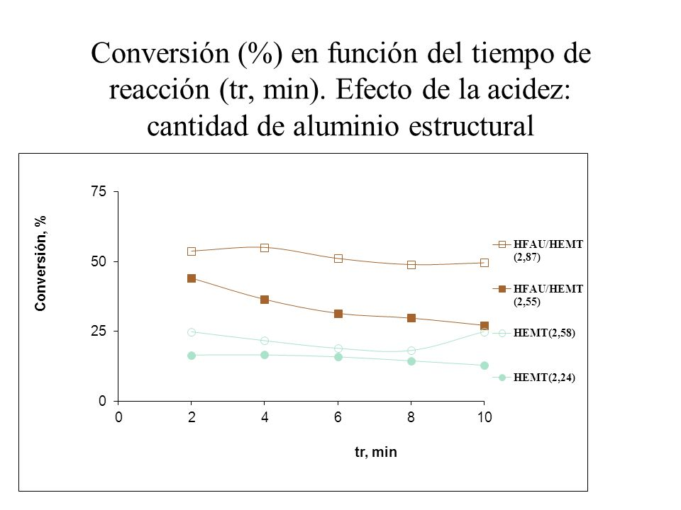 Conversión (%) en función del tiempo de reacción (tr, min). Efecto de la acidez: cantidad de aluminio estructural