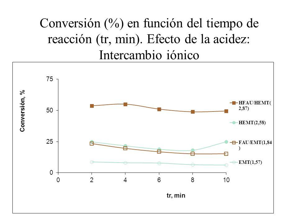 Conversión (%) en función del tiempo de reacción (tr, min). Efecto de la acidez: Intercambio iónico
