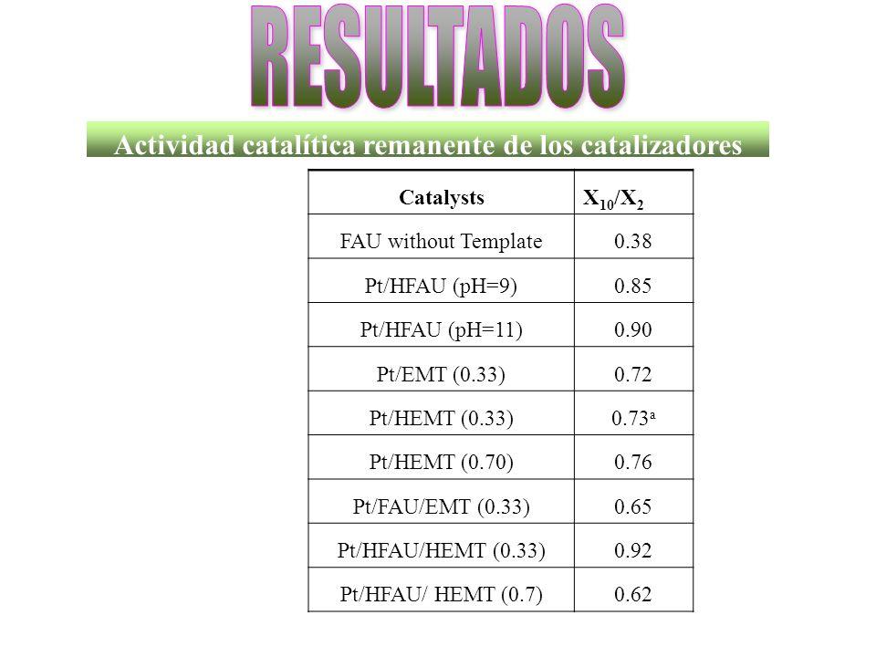 Actividad catalítica remanente de los catalizadores CatalystsX 10 /X 2 FAU without Template0.38 Pt/HFAU (pH=9)0.85 Pt/HFAU (pH=11)0.90 Pt/EMT (0.33)0.