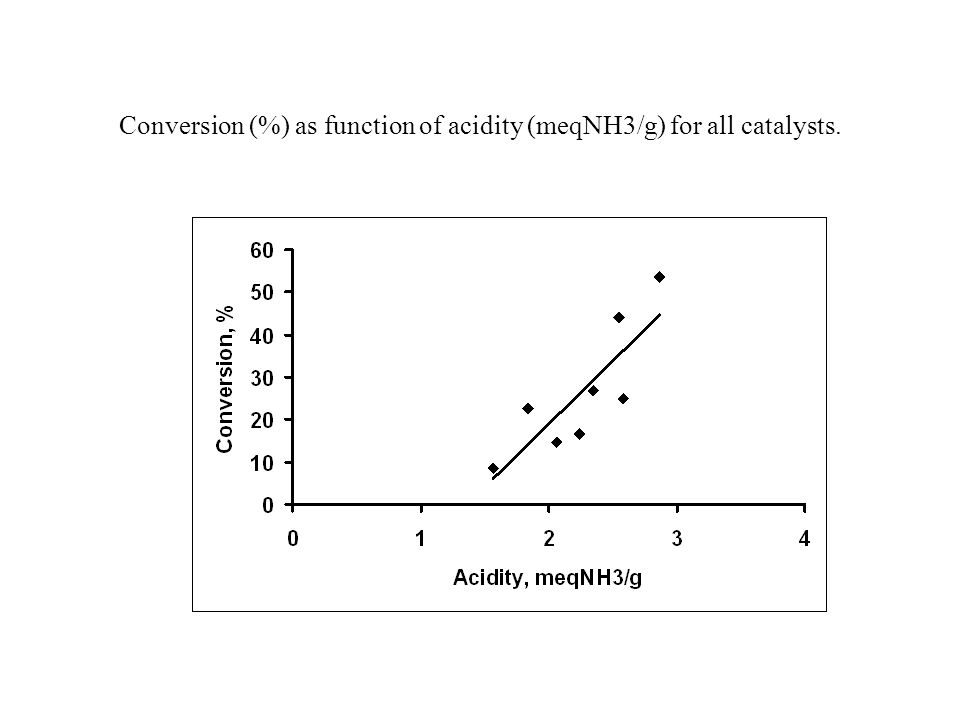 Conversion (%) as function of acidity (meqNH3/g) for all catalysts.