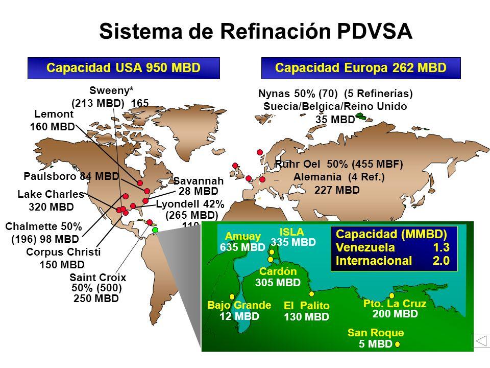 Ruhr Oel 50% (455 MBF) Alemania (4 Ref.) 227 MBD Nynas 50% (70) (5 Refinerías) Suecia/Belgica/Reino Unido 35 MBD Lemont 160 MBD Paulsboro 84 MBD Lake