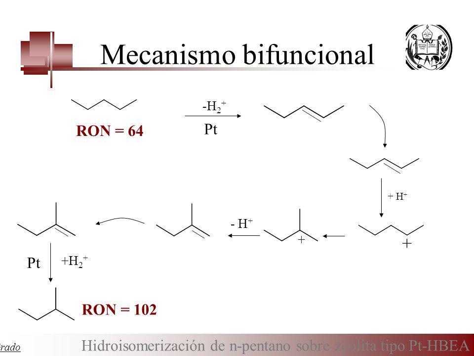 Mecanismo bifuncional RON = 64 Pt -H 2 + + H + + RON = 102 Pt - H + +H 2 + + Tesis Especial de Grado Hidroisomerización de n-pentano sobre zeolita tip