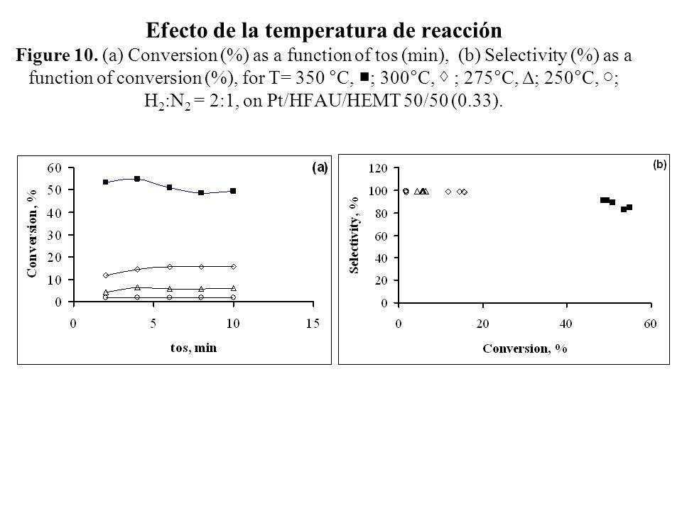 Efecto de la temperatura de reacción Figure 10. (a) Conversion (%) as a function of tos (min), (b) Selectivity (%) as a function of conversion (%), fo