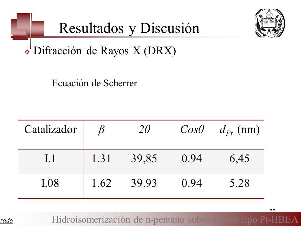 77 Tesis Especial de Grado Hidroisomerización de n-pentano sobre zeolita tipo Pt-HBEA Resultados y Discusión Difracción de Rayos X (DRX) Ecuación de S