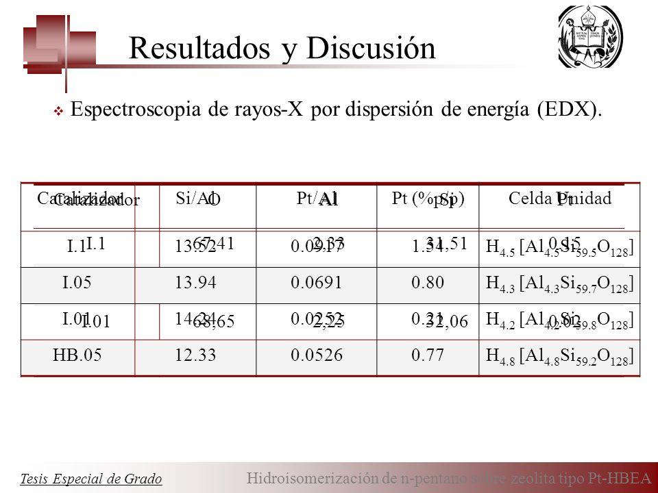Resultados y Discusión CatalizadorOAlSiPt I.167,412,3331,510.15 I.0566,252,2230,950.08 I.0168,652,2532,060.02 HB.0567,052,5130,970.08 CatalizadorSi/Al