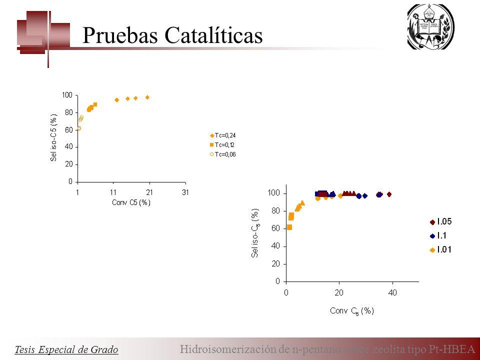 Pruebas Catalíticas Tesis Especial de Grado Hidroisomerización de n-pentano sobre zeolita tipo Pt-HBEA