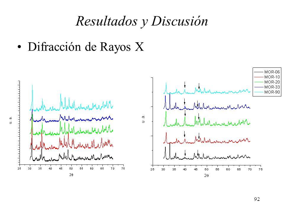 92 Resultados y Discusión Difracción de Rayos X