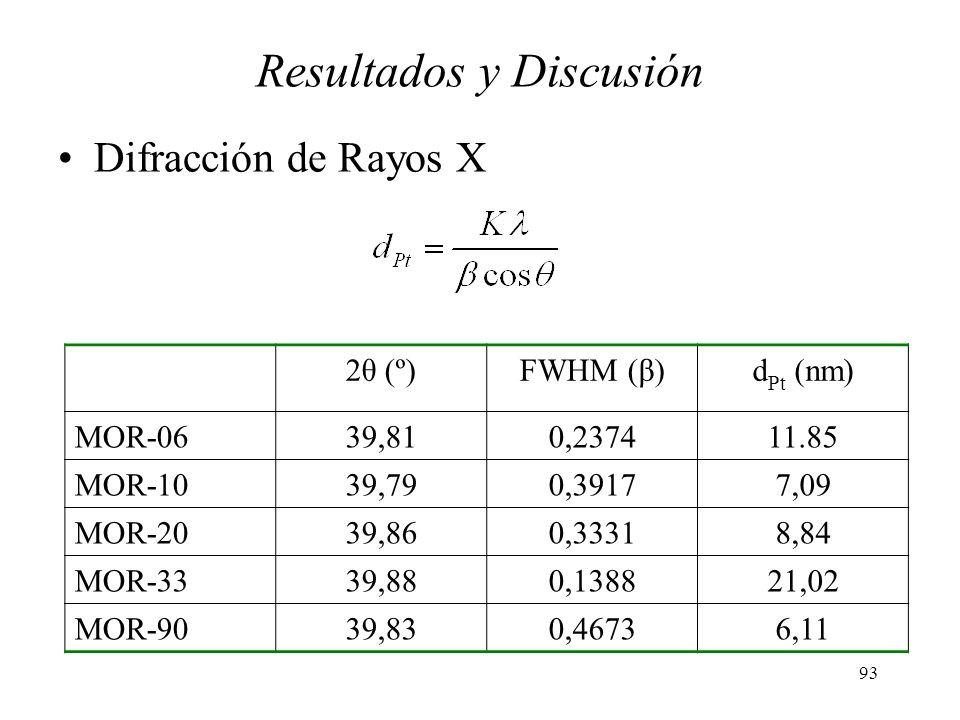 93 2θ (º)FWHM (β)d Pt (nm) MOR-0639,810,237411.85 MOR-1039,790,39177,09 MOR-2039,860,33318,84 MOR-3339,880,138821,02 MOR-9039,830,46736,11 Resultados