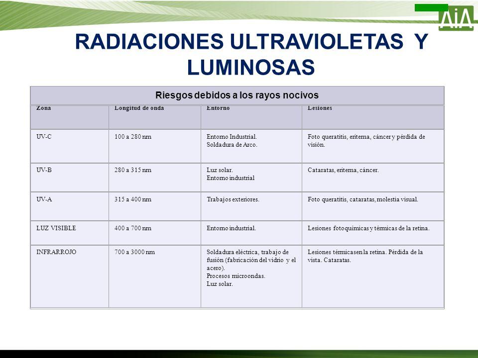 RADIACIONES ULTRAVIOLETAS Y LUMINOSAS Riesgos debidos a los rayos nocivos ZonaLongitud de ondaEntornoLesiones UV-C100 a 280 nmEntorno Industrial. Sold