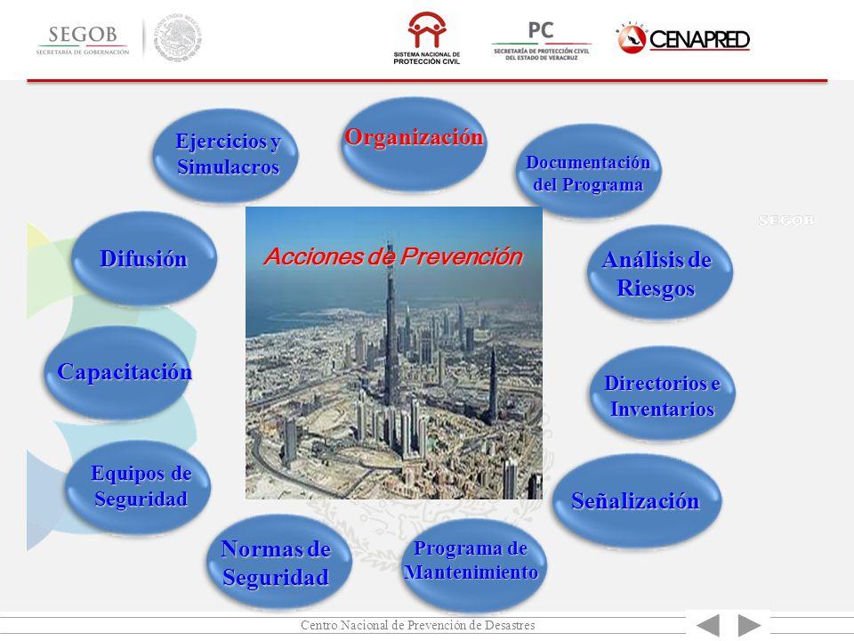 Centro Nacional de Prevención de Desastres Organización Documentación del Programa Análisis de Riesgos Directorios e Inventarios Señalización Programa