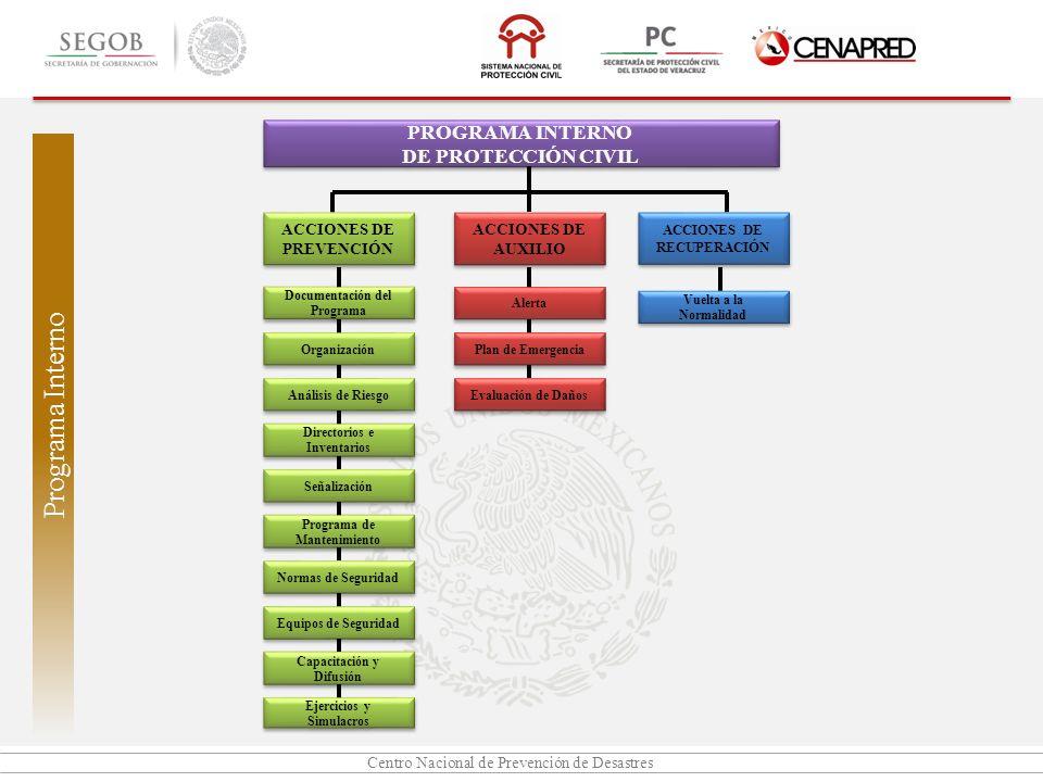 Centro Nacional de Prevención de Desastres Acciones de Protección Civil en un Programa Interno ACCIONES DE PREVENCIÓN ACCIONES DE AUXILIO ACCIONES DE RECUPERACIÓN