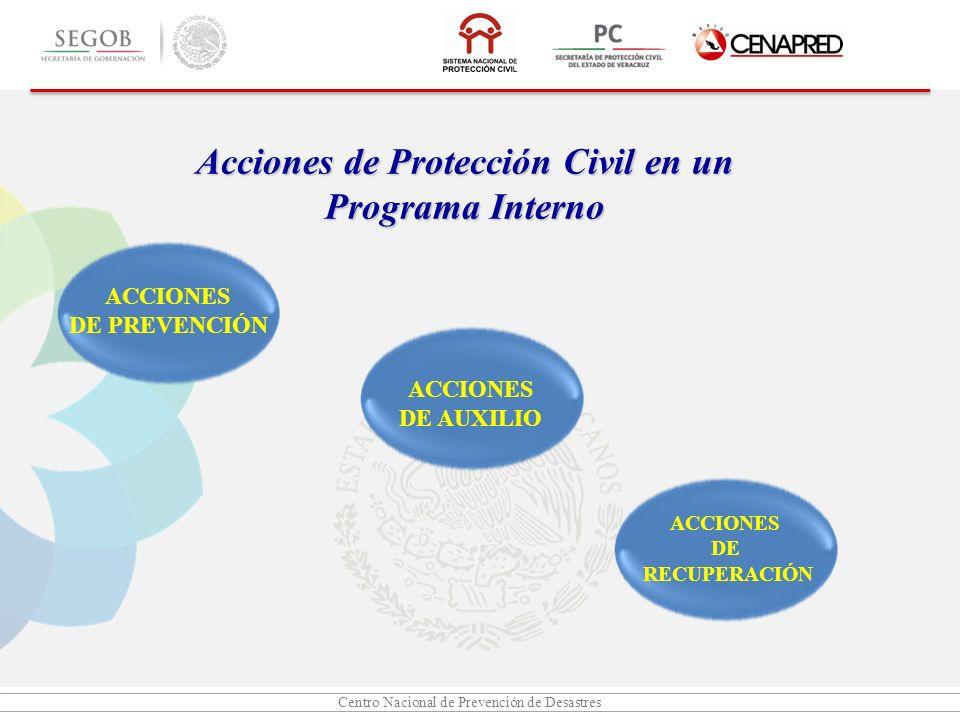 Centro Nacional de Prevención de Desastres Acciones de Protección Civil en un Programa Interno ACCIONES DE PREVENCIÓN ACCIONES DE AUXILIO ACCIONES DE