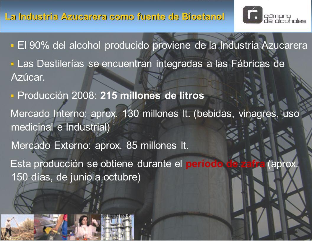 El 90% del alcohol producido proviene de la Industria Azucarera Las Destilerías se encuentran integradas a las Fábricas de Azúcar. Producción 2008: 21