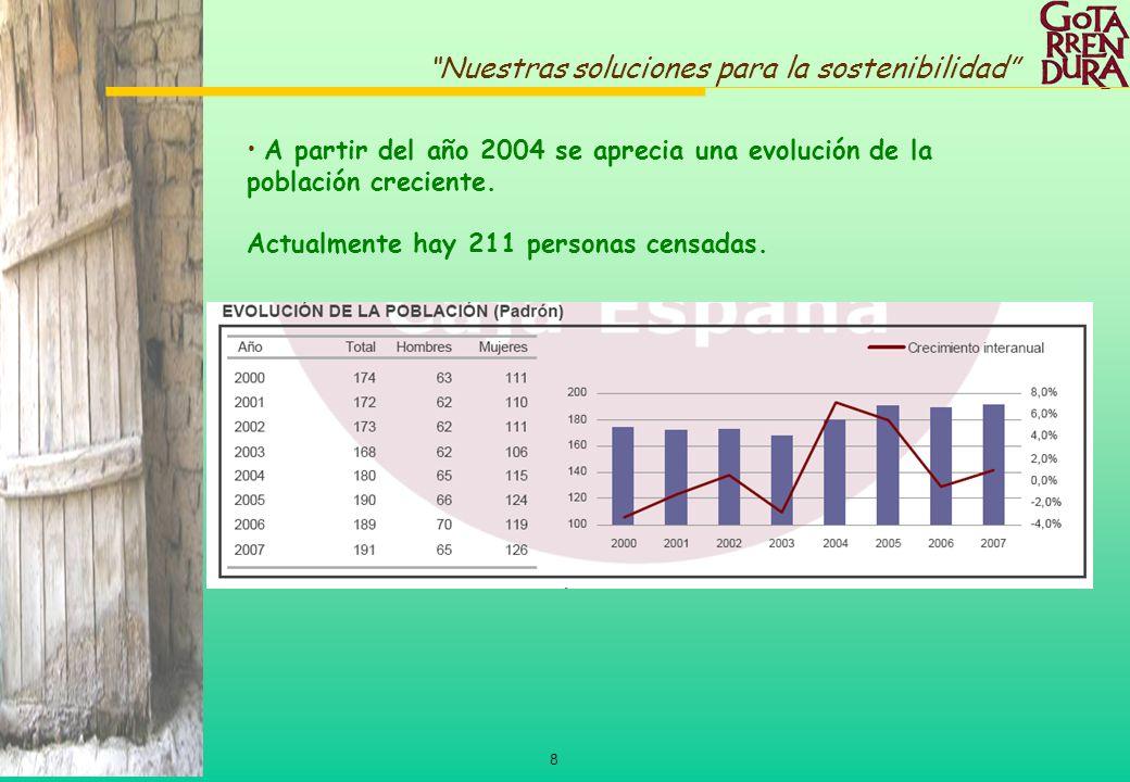 8 Nuestras soluciones para la sostenibilidad A partir del año 2004 se aprecia una evolución de la población creciente. Actualmente hay 211 personas ce