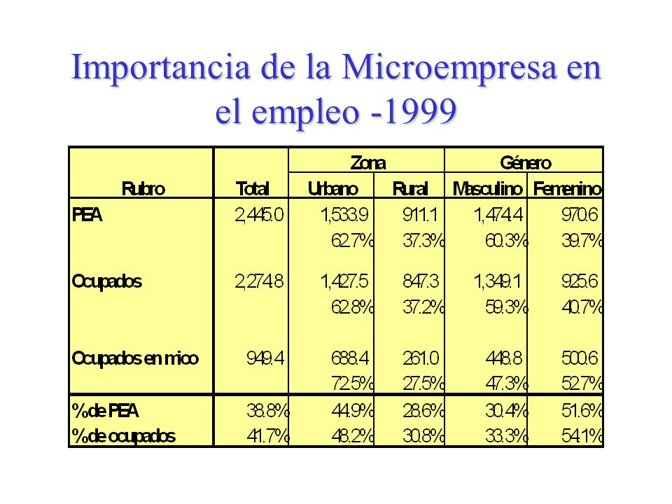 BANCO MULTISECTORIAL DE INVERSIONES Numero de Microempresas (En miles)