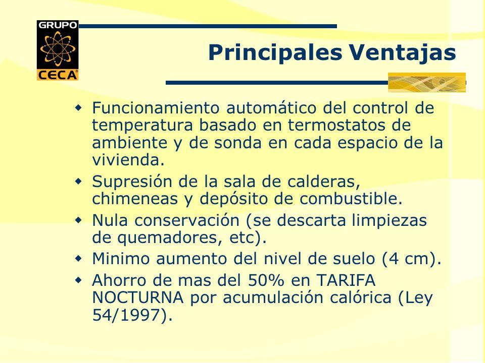 Evolución de TN Fuente: Dpto. Ingeniería Química y Energética – Universidad de Extremadura