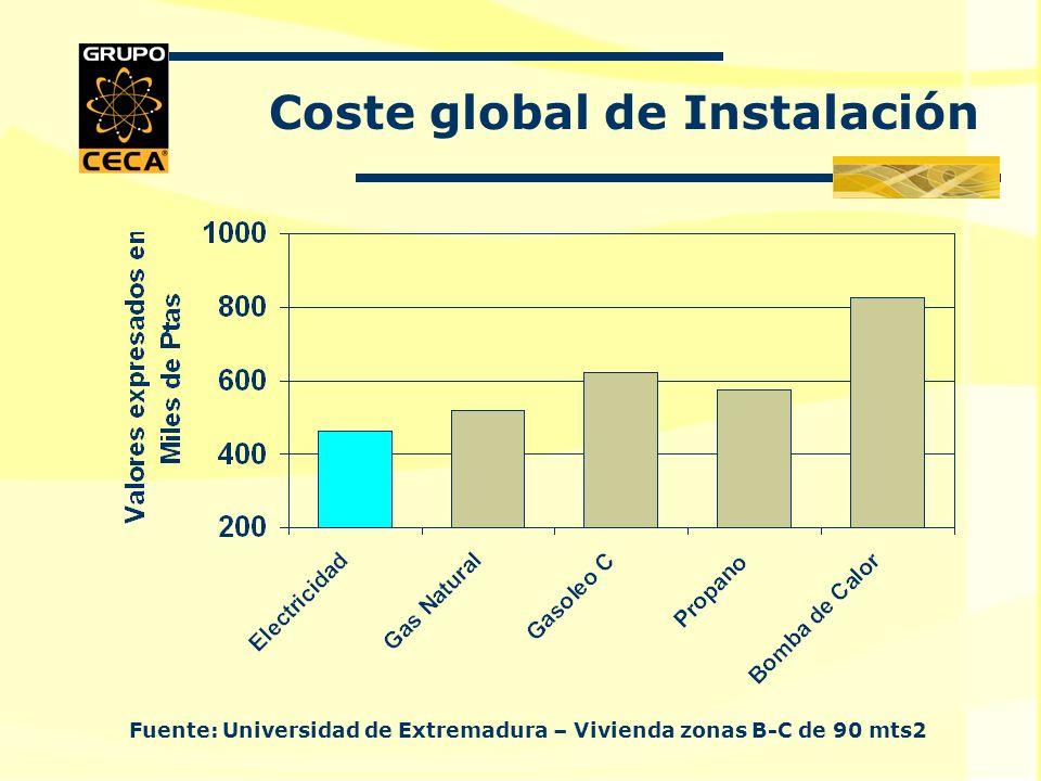 Coste global de Instalación Fuente: Universidad de Extremadura – Vivienda zonas B-C de 90 mts2