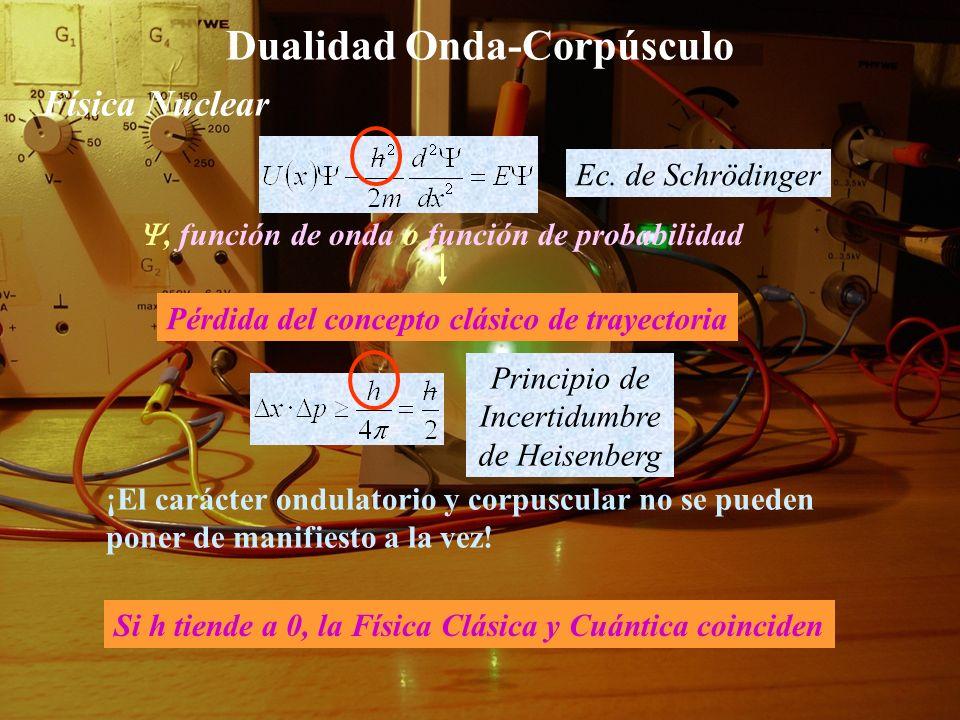 Dualidad Onda-Corpúsculo Física Nuclear Necesidad de dar respuesta a los retos de la Física -Dualidad Onda-Corpúsculo -Espectros atómicos CUANTIZACIÓN