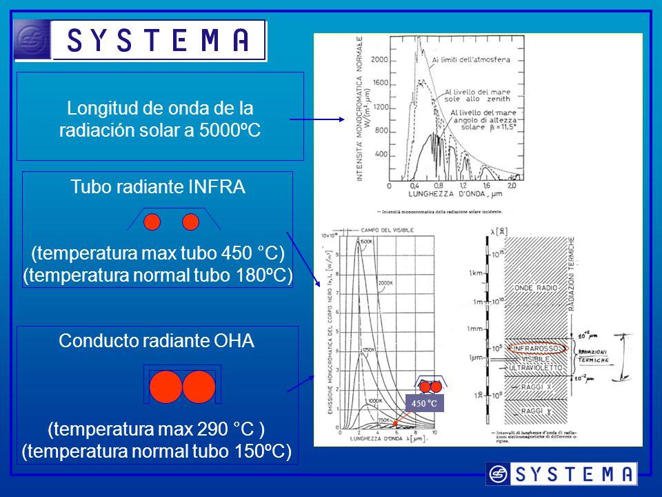 Longitud de onda de la radiación solar a 5000ºC Tubo radiante INFRA (temperatura max tubo 450 °C) (temperatura normal tubo 180ºC) Conducto radiante OHA (temperatura max 290 °C ) (temperatura normal tubo 150ºC) 450 °C