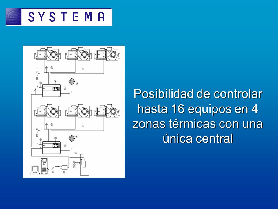 Posibilidad de controlar hasta 16 equipos en 4 zonas térmicas con una única central