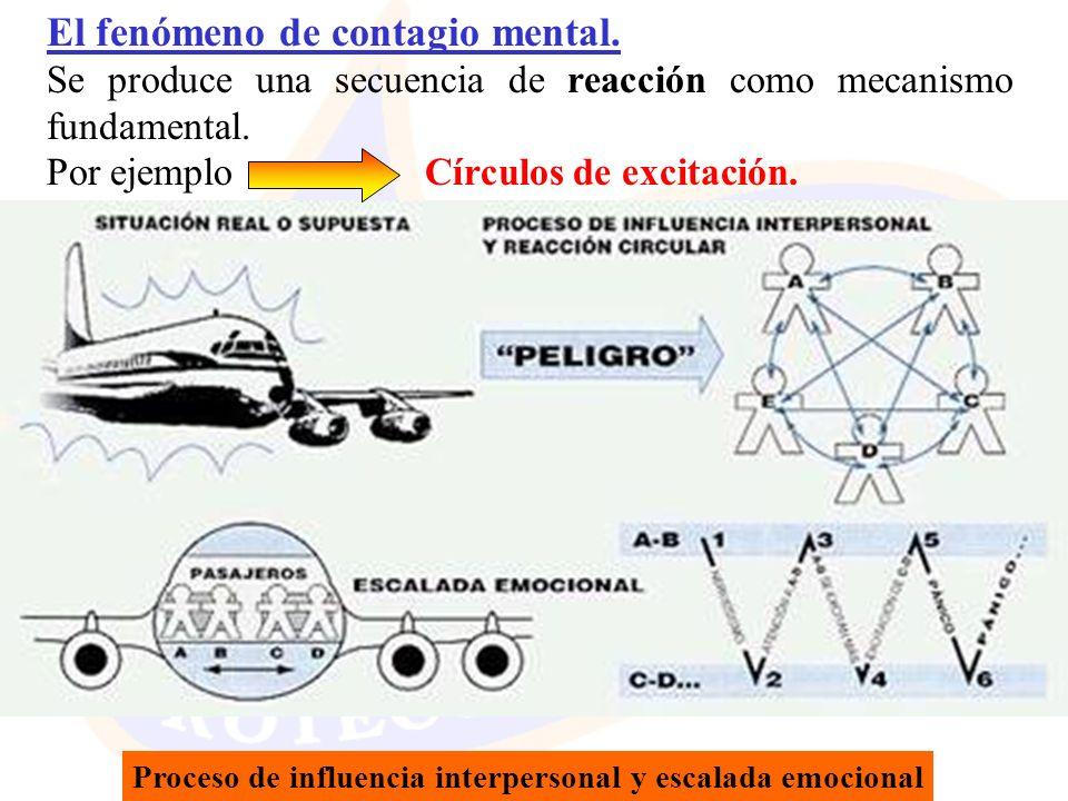 Proceso de influencia interpersonal y escalada emocional El fenómeno de contagio mental. Se produce una secuencia de reacción como mecanismo fundament