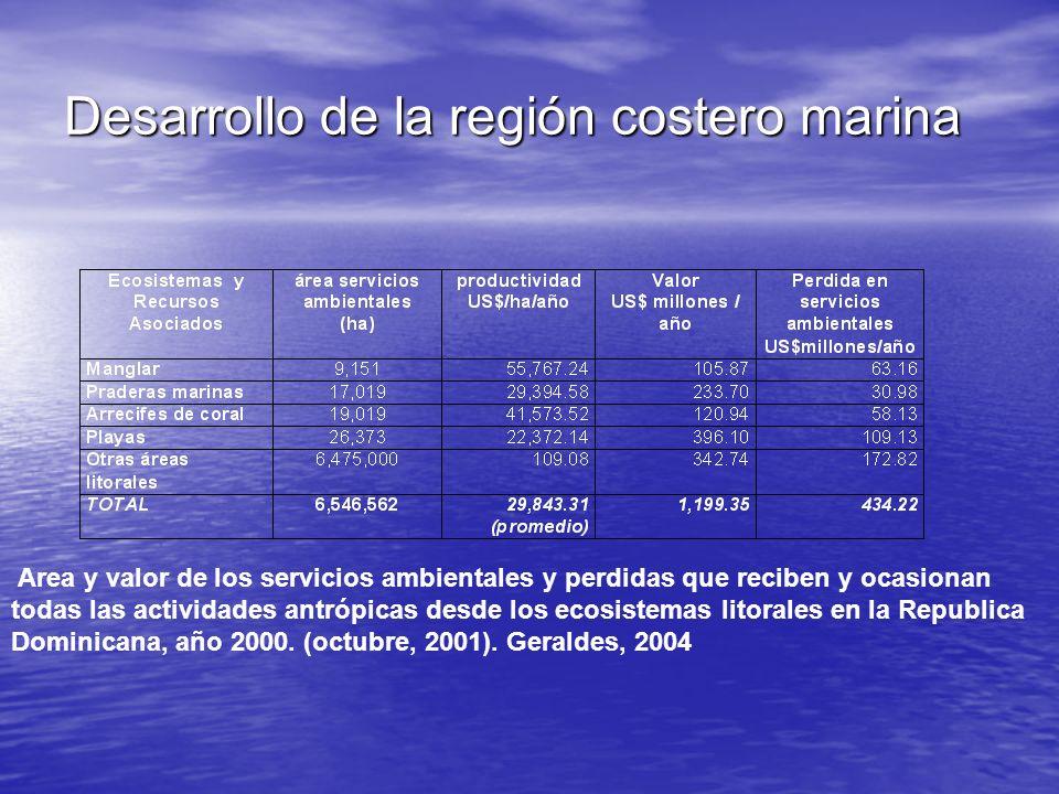 Desarrollo de la región costero marina Area y valor de los servicios ambientales y perdidas que reciben y ocasionan todas las actividades antrópicas d