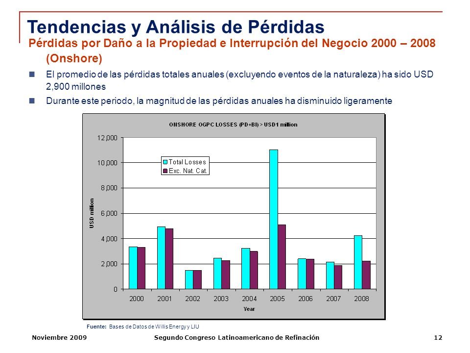 Noviembre 2009Segundo Congreso Latinoamericano de Refinación12 Pérdidas por Daño a la Propiedad e Interrupción del Negocio 2000 – 2008 (Onshore) El pr