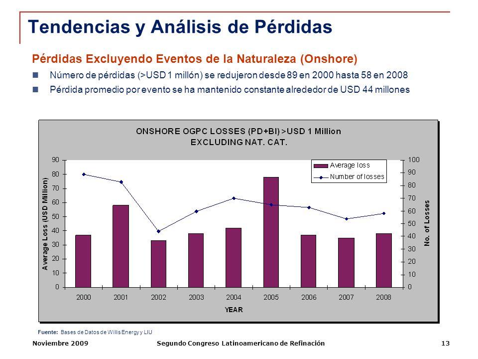 Noviembre 2009Segundo Congreso Latinoamericano de Refinación13 Pérdidas Excluyendo Eventos de la Naturaleza (Onshore) Número de pérdidas (>USD 1 milló