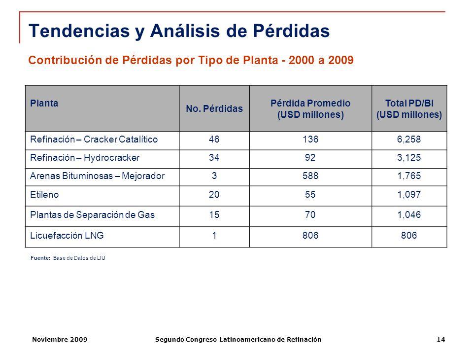 Noviembre 2009Segundo Congreso Latinoamericano de Refinación14 Tendencias y Análisis de Pérdidas Planta No. Pérdidas Pérdida Promedio (USD millones) T