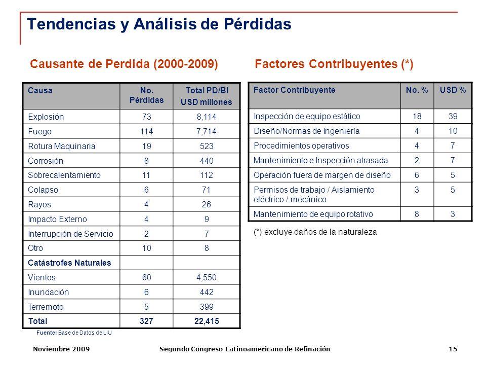 Noviembre 2009Segundo Congreso Latinoamericano de Refinación15 Causante de Perdida (2000-2009) Factor ContribuyenteNo. %USD % Inspección de equipo est