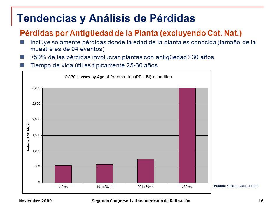 Noviembre 2009Segundo Congreso Latinoamericano de Refinación16 Pérdidas por Antigüedad de la Planta (excluyendo Cat. Nat.) Incluye solamente pérdidas
