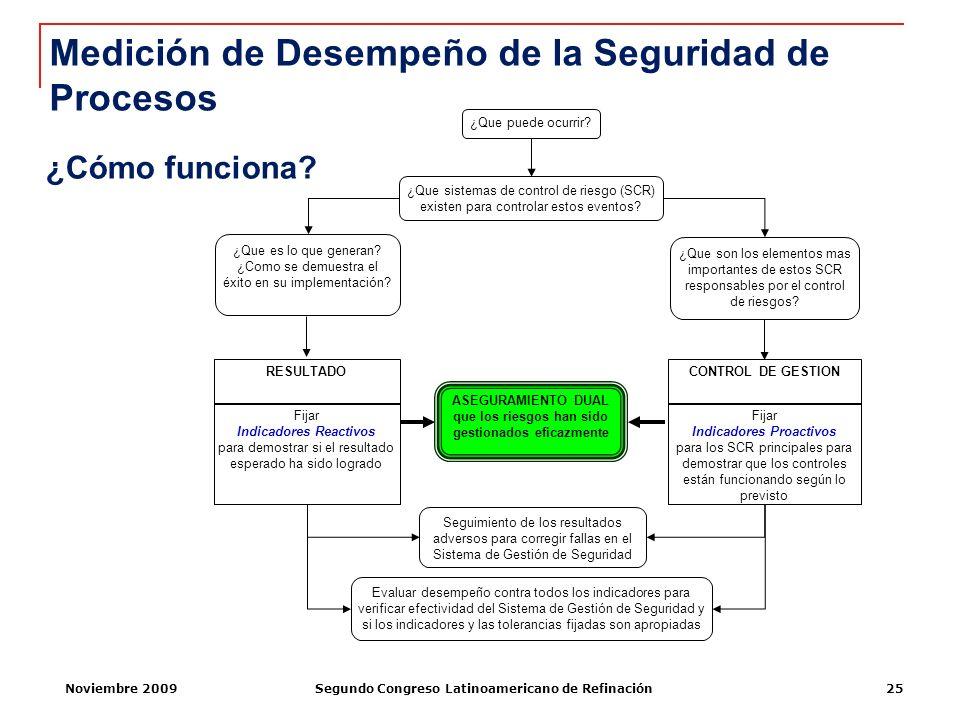 Noviembre 2009Segundo Congreso Latinoamericano de Refinación25 ¿Que es lo que generan? ¿Como se demuestra el éxito en su implementación? ¿Que son los