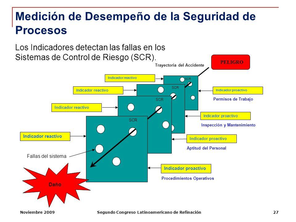 Noviembre 2009Segundo Congreso Latinoamericano de Refinación27 Permisos de Trabajo Inspección y Mantenimiento Aptitud del Personal Procedimientos Oper