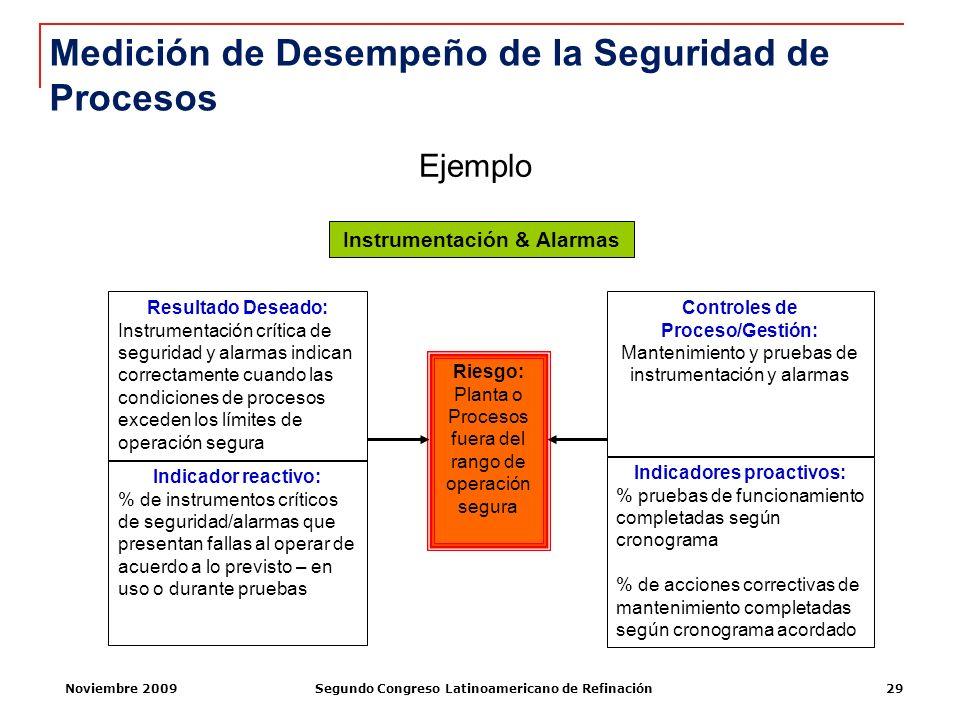 Noviembre 2009Segundo Congreso Latinoamericano de Refinación29 Indicador reactivo: % de instrumentos críticos de seguridad/alarmas que presentan falla