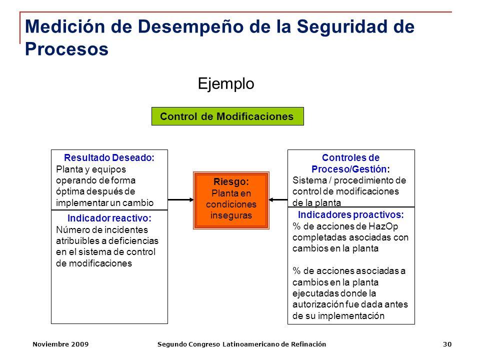 Noviembre 2009Segundo Congreso Latinoamericano de Refinación30 Indicador reactivo: Número de incidentes atribuibles a deficiencias en el sistema de co
