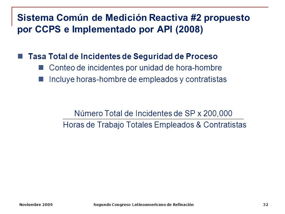 Noviembre 2009Segundo Congreso Latinoamericano de Refinación32 Tasa Total de Incidentes de Seguridad de Proceso Conteo de incidentes por unidad de hor