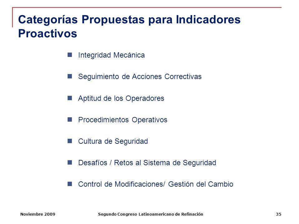 Noviembre 2009Segundo Congreso Latinoamericano de Refinación35 Categorías Propuestas para Indicadores Proactivos Integridad Mecánica Seguimiento de Ac