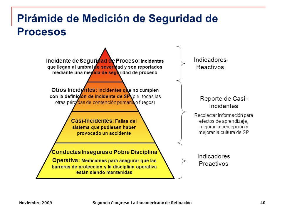 Noviembre 2009Segundo Congreso Latinoamericano de Refinación40 Pirámide de Medición de Seguridad de Procesos Incidente de Seguridad de Proceso: Incide
